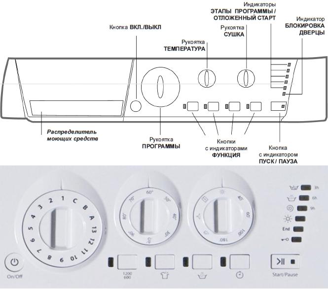 Инструкция к применению стиральной машинки hotpoint ariston armxxl 125