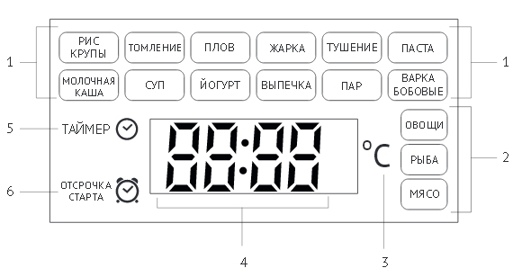 мультиварка Redmond rmc170 индикация