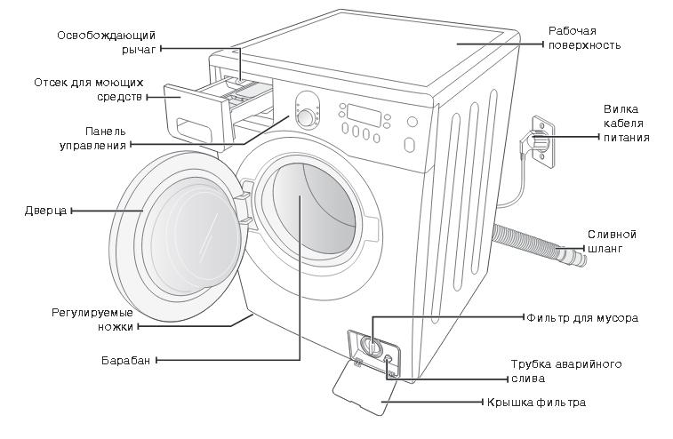 Схема стиральной машины